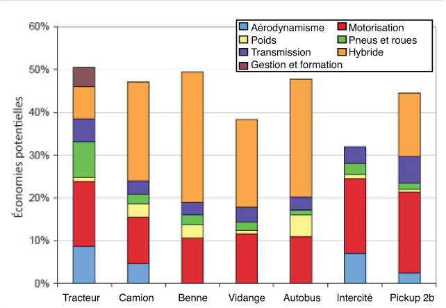Consommation énergétique des véhicules 2015-2020